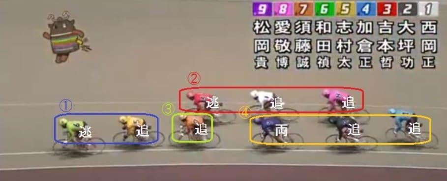 競輪 予想 ファクター ライン