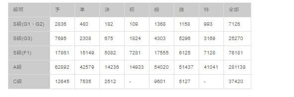 競輪 特選とは 競走種別の分別と競走データサンプル数