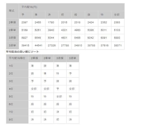 競輪 特選とは 平均配当算出結果 S級(G1&G2)