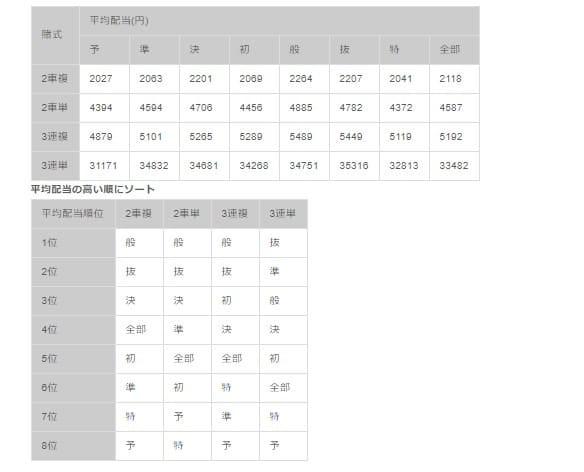 競輪 特選とは 平均配当算出結果 S級(G3)