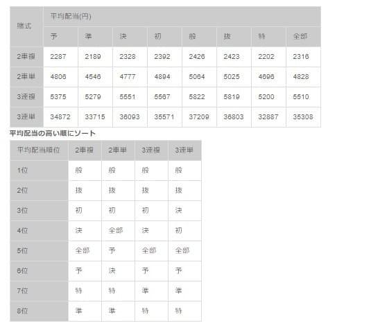 競輪 特選とは 平均配当算出結果 S級(F1)