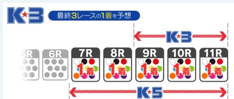 楽天 競輪 k-3