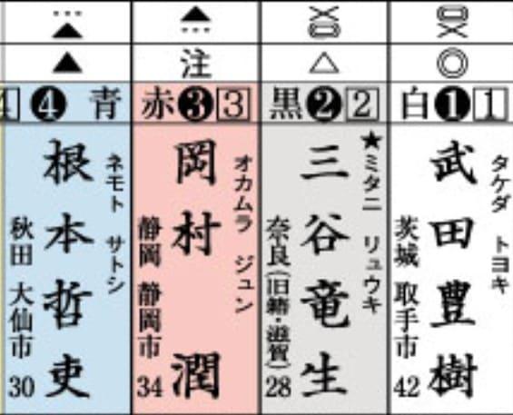 競輪 予想紙 印の意味