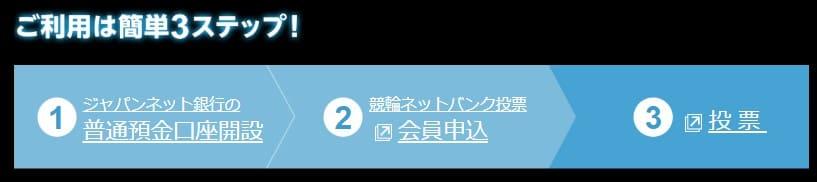 ジャパンネット 競 利用の流れ