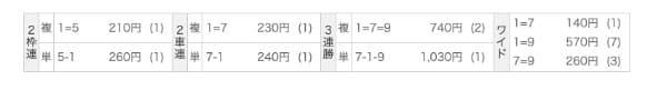 的中奥義 競輪予想ファイター 6/7無料予想の結果