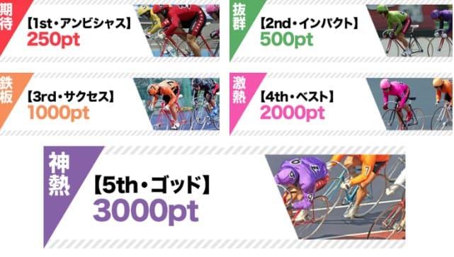 競輪カミヒトエ(神ヒトエ)の情報料金