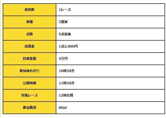 競輪神ヒトエ(カミヒトエ) 1st プレイ