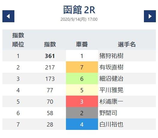 函館2R(出走予定17:00)