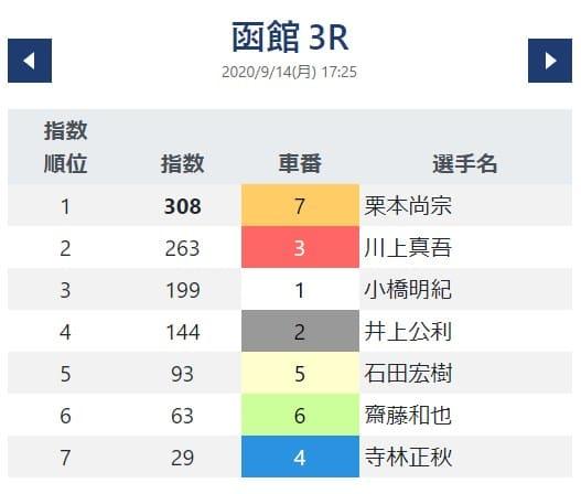 函館3R(出走予定17:25)
