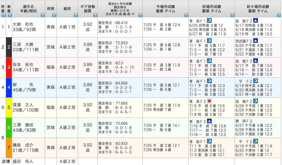 2020年7月25日土曜日、函館競輪場ノースランドカップ・CTC杯1R