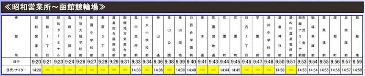 昭和営業所 – 湯倉神社前経由