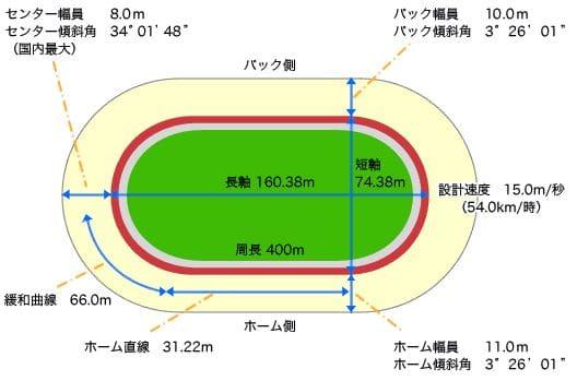小倉競輪場の特徴