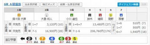 【実例2】2020年12月16日(水)前橋競輪「WINTICKET杯」[2日目]第6R
