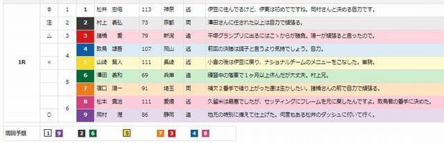 共同通信社杯2020(伊東温泉競輪G2)[初日]