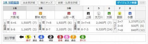 2020年12月25日(金)「ひろしまピースカップ(広島競輪G3)」[2日目]第1R結果