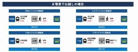 立川競輪場への電車&無料バスでのアクセス