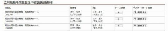 鳳凰賞典レース2021(立川競輪G3)の予想のコツ