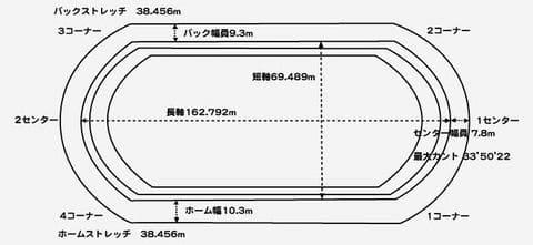 ちぎり賞争奪戦2021(豊橋競輪G3)が行われる豊橋競輪場の特徴