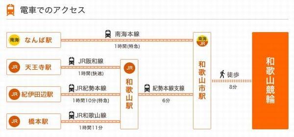 電車&バスでのアクセス/和歌山競輪場