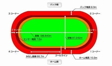 東日本発祥倉茂記念杯2021(大宮競輪G3)が行われる大宮競輪場の特徴/バンク