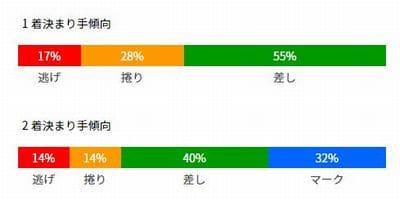 東日本発祥倉茂記念杯2021(大宮競輪G3)が行われる大宮競輪場の特徴/決まり手
