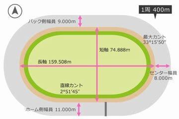 玉藻杯争覇戦2021(高松競輪G3)が行われる高松競輪場の特徴