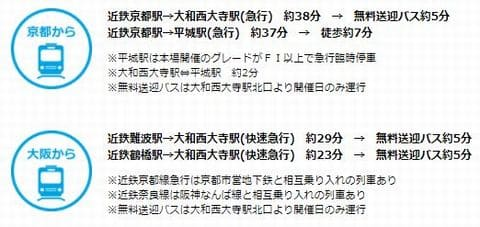 奈良競輪場への電車&無料バスでのアクセス