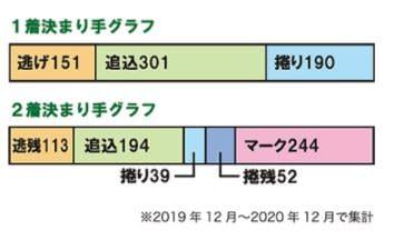 読売新聞社杯全日本選抜競輪2021(川崎競輪G1)をスマートな車券予想で攻略せよ/決まり手