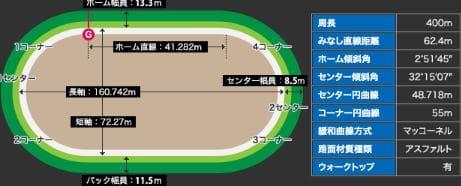 ベイサイドナイトドリーム2021(四日市競輪G3)が行われる四日市競輪場の特徴