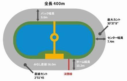 水都大垣杯2021(大垣競輪G3)が行われる大垣競輪場の特徴
