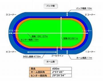 ゴールド・ウイング賞2021(西武園競輪G3)が行われる西武園競輪場の特徴