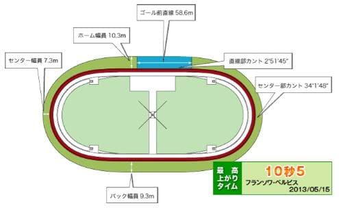国際自転車トラック競技支援競輪2021(松山競輪G3)が行われる松山競輪場の特徴